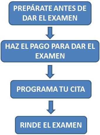 Pasos Examen Conocimientos