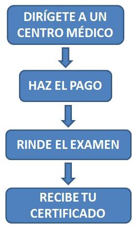 Pasos Examen Médico