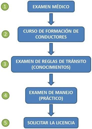 Pasos para Recategorizar la Licencia